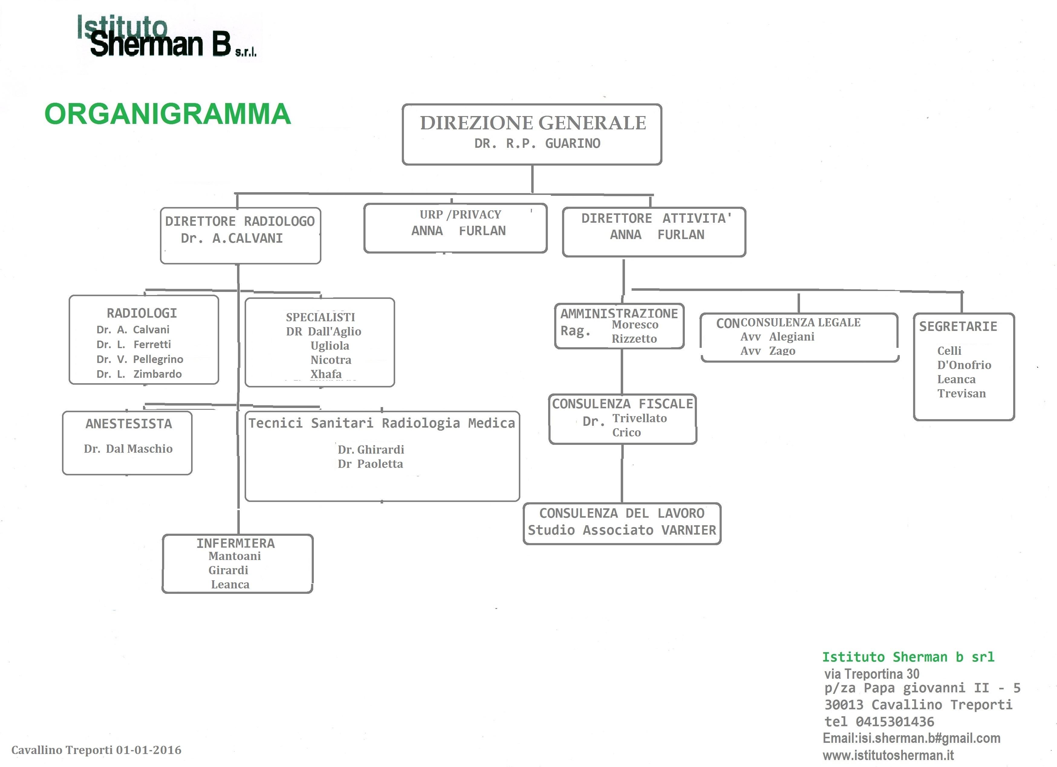 ORGANIGRAMMA sherman 1-1-2016
